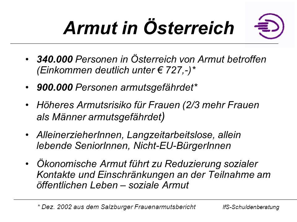IfS-Schuldenberatung Armut in Österreich 340.000 Personen in Österreich von Armut betroffen (Einkommen deutlich unter 727,-)* 900.000 Personen armutsg