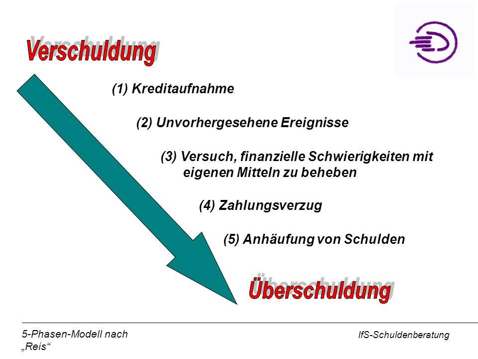 IfS-Schuldenberatung (1) Kreditaufnahme (2) Unvorhergesehene Ereignisse (3) Versuch, finanzielle Schwierigkeiten mit eigenen Mitteln zu beheben (4) Za