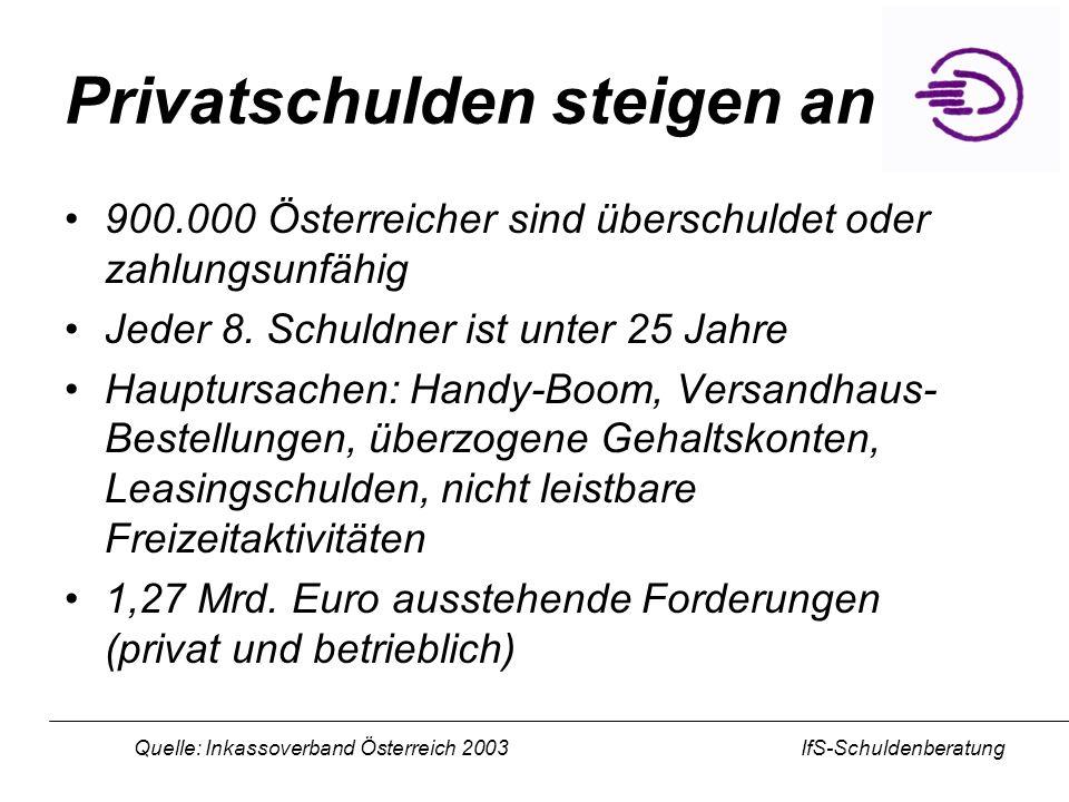 IfS-Schuldenberatung Privatschulden steigen an 900.000 Österreicher sind überschuldet oder zahlungsunfähig Jeder 8. Schuldner ist unter 25 Jahre Haupt