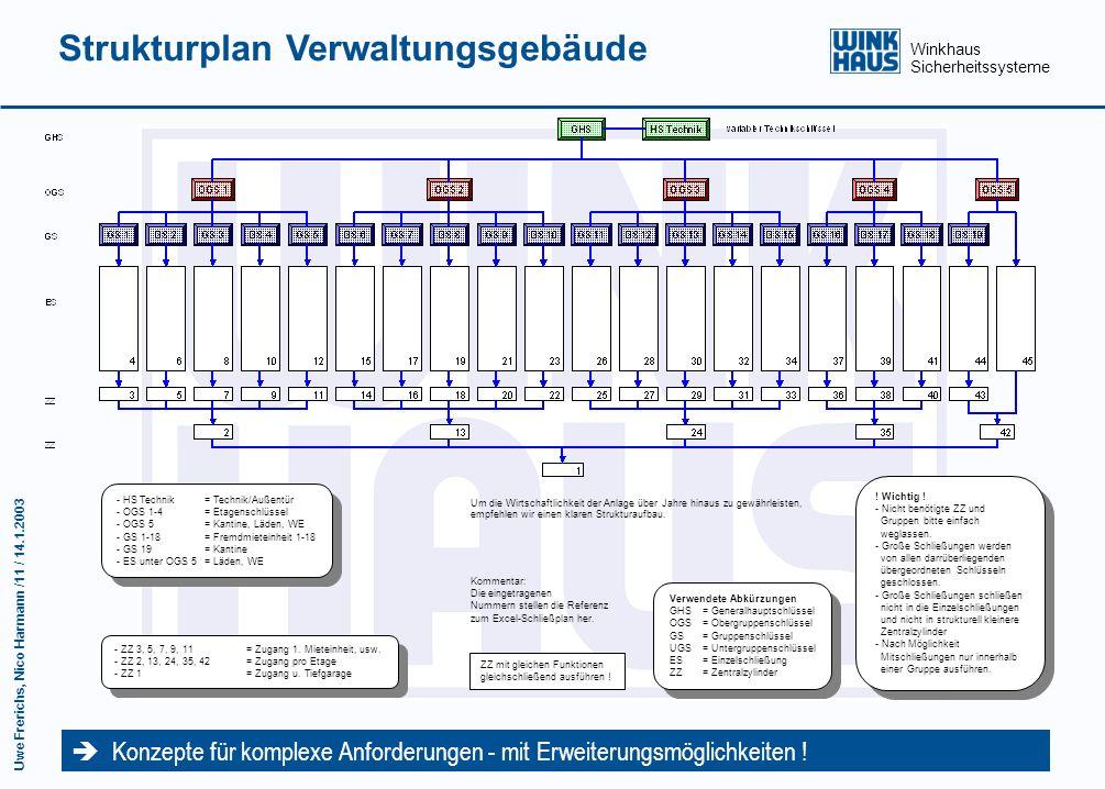 Winkhaus Sicherheitssysteme Uwe Frerichs, Nico Harmann /10 / 14.1.2003 Schließplan Altenheim Der Rahmen-Schließplan unterstützt auch bei Erweiterungen