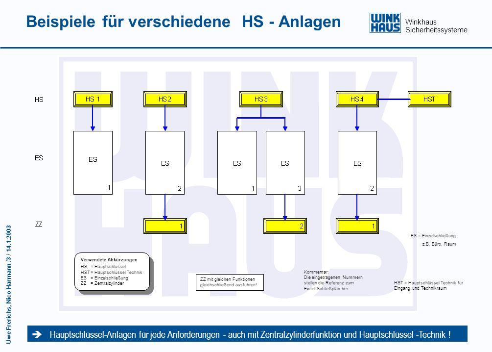 Winkhaus Sicherheitssysteme Uwe Frerichs, Nico Harmann /2 / 14.1.2003 Schließplan Zentralschlossanlage Der Schließplan für Zentralschlossanlagen zur S