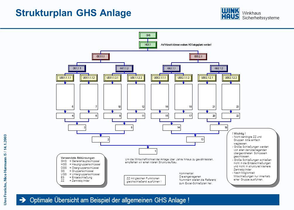 Winkhaus Sicherheitssysteme Uwe Frerichs, Nico Harmann /4 / 14.1.2003 Schließplan HS - Anlage Rahmen-Schließpläne als erster Schritt für eine Detailli