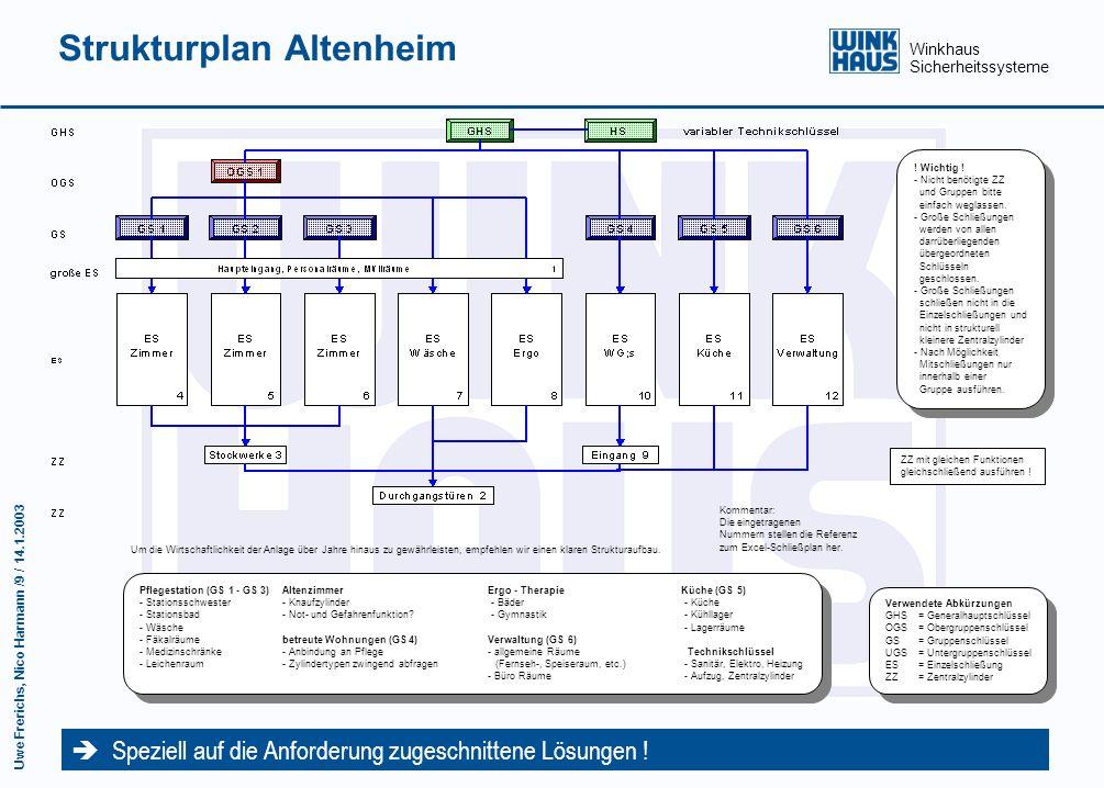 Winkhaus Sicherheitssysteme Uwe Frerichs, Nico Harmann /8 / 14.1.2003 Schließplan Hotel Der Rahmen-Schließplan für den schnelleren Überblick über die