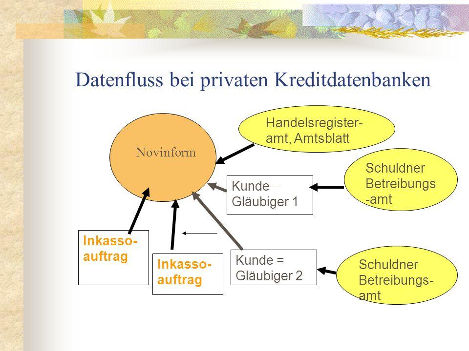 Datenfluss bei privaten Kreditdatenbanken Novinform Schuldner Betreibungs- amt Kunde = Gläubiger 2 Inkasso- auftrag Schuldner Betreibungs -amt Kunde = Gläubiger 1 Inkasso- auftrag Handelsregister- amt, Amtsblatt