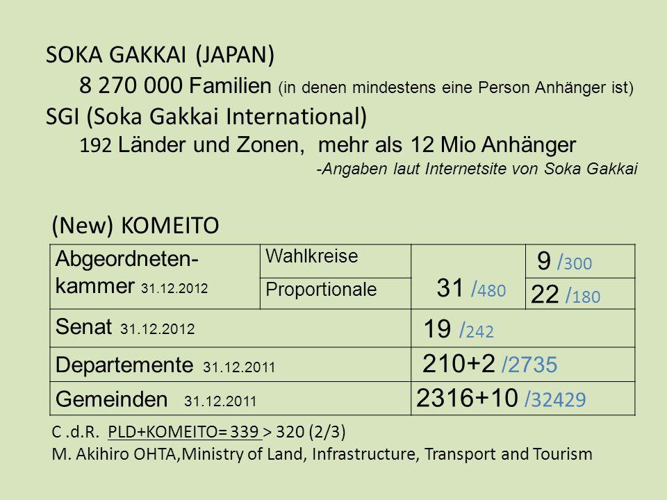 SOKA GAKKAI (JAPAN) 8 270 000 Familien (in denen mindestens eine Person Anhänger ist) SGI (Soka Gakkai International) 192 Länder und Zonen, mehr als 12 Mio Anhänger -Angaben laut Internetsite von Soka Gakkai Abgeordneten- kammer 31.12.2012 Wahlkreise 31 / 480 9 / 300 Proportionale 22 / 180 Senat 31.12.2012 19 / 242 Departemente 31.12.2011 210+2 /2735 Gemeinden 31.12.2011 2316+10 / 32429 (New) KOMEITO C.d.R.
