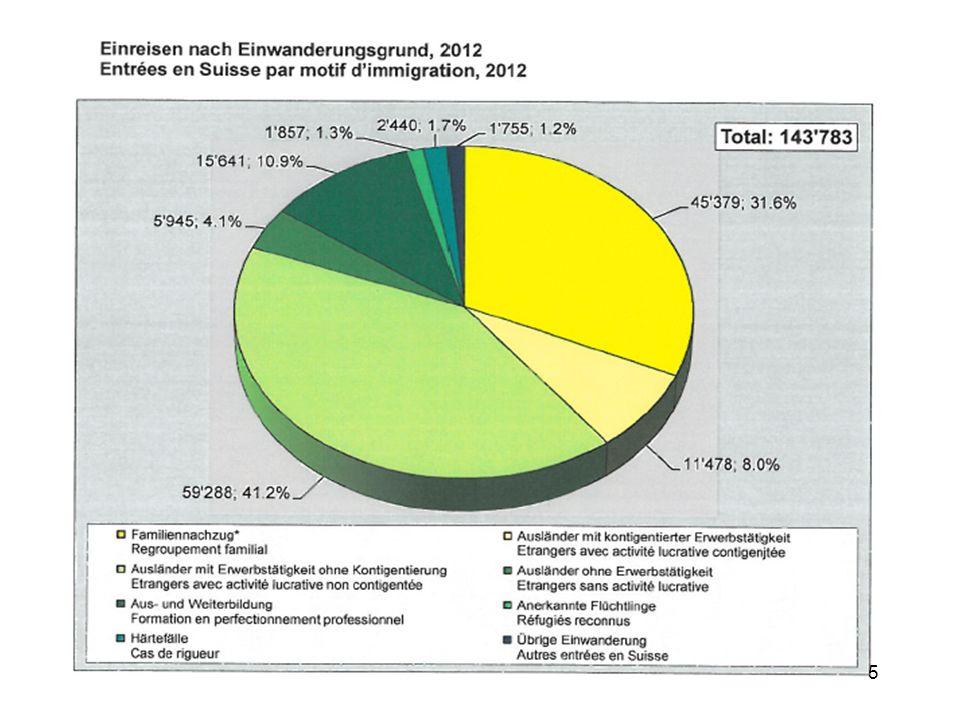 16 V Bewilligungen für Nichterwerbstätige Aufenthaltsrecht und - voraussetzungen bei Staatsangehörigen der EU/EFTA (FZA 24 I): - Genügend finanzielle Mittel, Krankenversicherungsschutz Aufenthaltszwecke gemäss AuG 27 - 29: - RentnerIn - Studierende - Patient