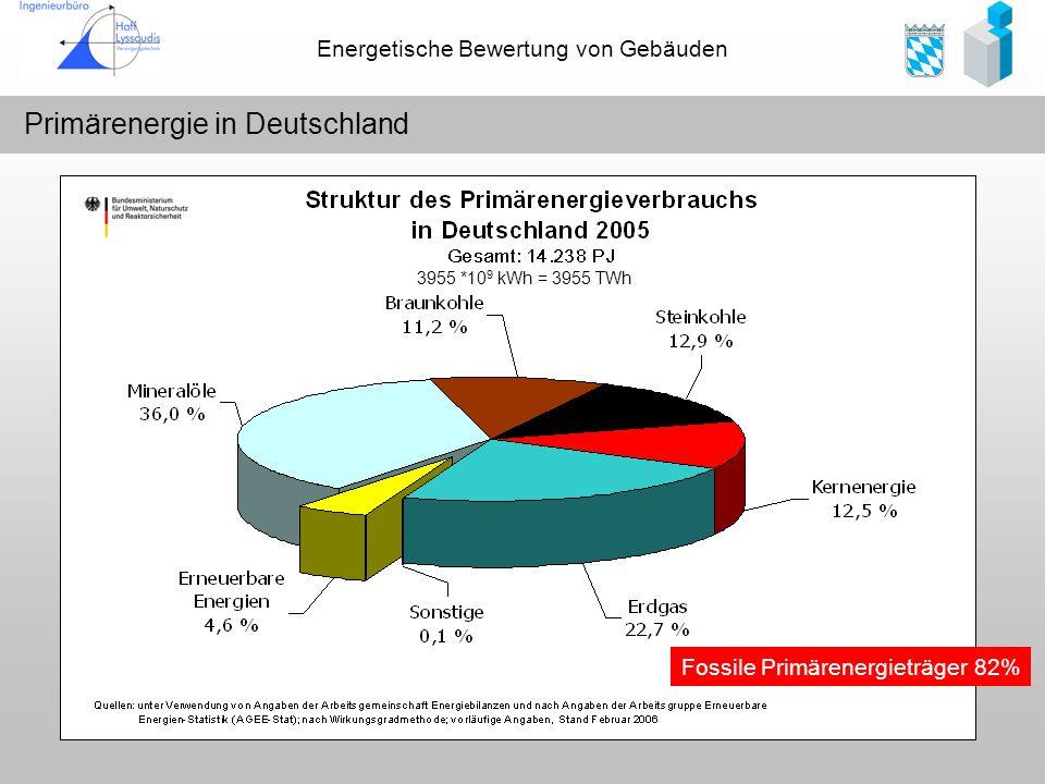 Energetische Bewertung von Gebäuden Primärenergie in Deutschland 3955 *10 9 kWh = 3955 TWh Fossile Primärenergieträger 82%