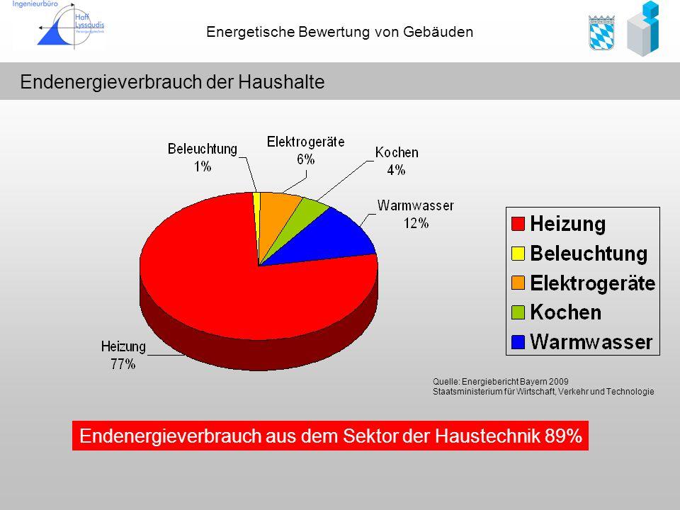 Energetische Bewertung von Gebäuden Endenergieverbrauch der Haushalte Endenergieverbrauch aus dem Sektor der Haustechnik 89% Quelle: Energiebericht Ba