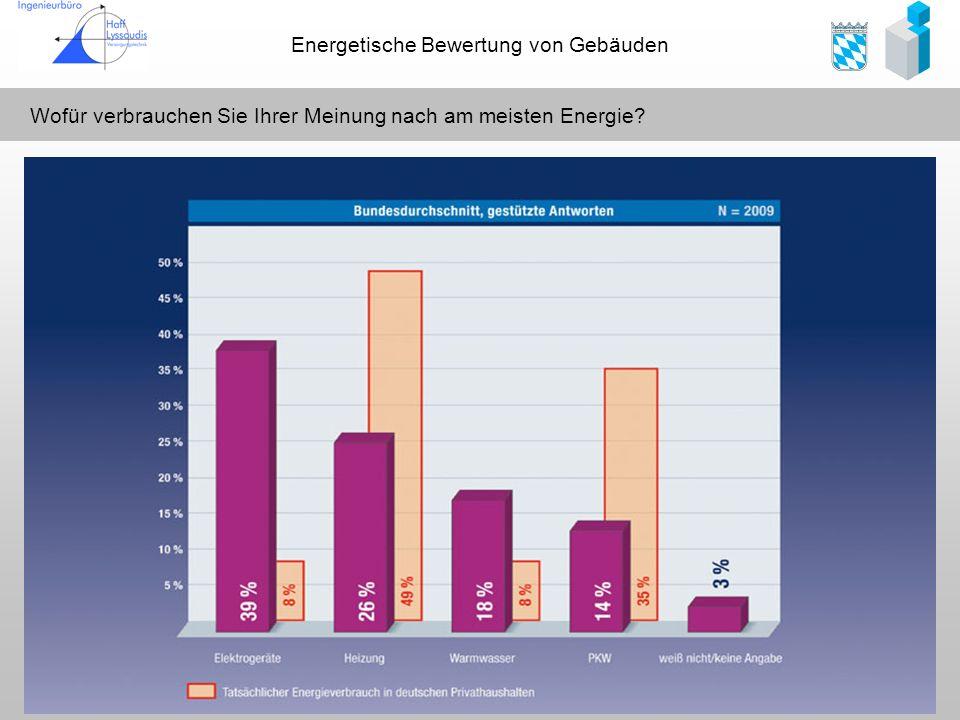 Energetische Bewertung von Gebäuden Wofür verbrauchen Sie Ihrer Meinung nach am meisten Energie?