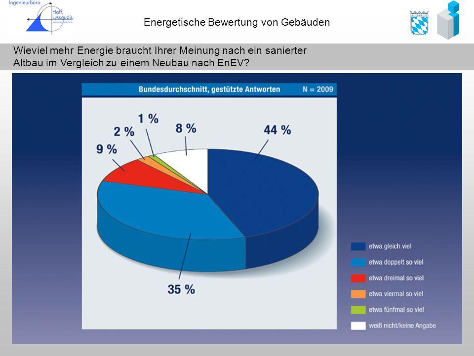 Energetische Bewertung von Gebäuden Entwicklung der rechtlichen Anforderungen an den Heizenergiebedarf in Deutschland -30% 1:1 Umsetzung der EU Richtline