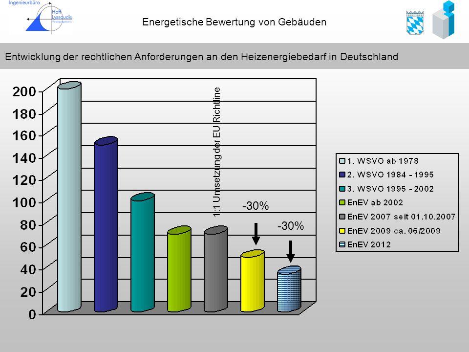 Energetische Bewertung von Gebäuden Entwicklung der rechtlichen Anforderungen an den Heizenergiebedarf in Deutschland -30% 1:1 Umsetzung der EU Richtl