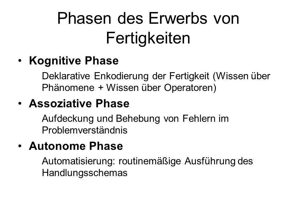 ACT-Modell von Anderson Theorie über das kognitive System als ein sich ständig veränderndes Produktions- system ACT: Adaptive Control of Thought Verän