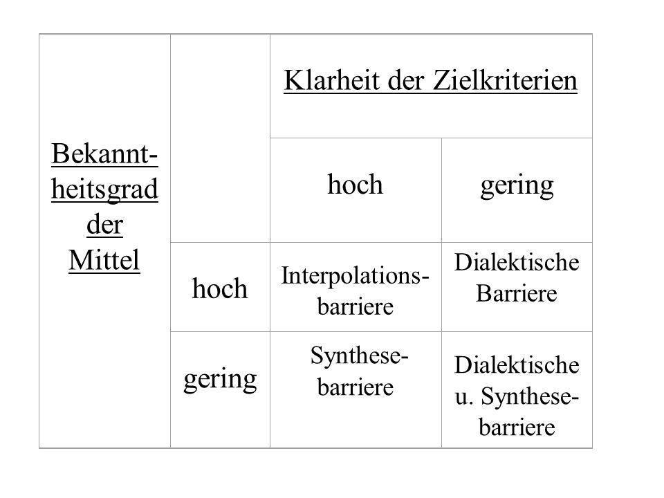 Problemtypen nach Art der Barrieren (Dörner, 1976) 2.Dialektische und Synthesebarriere Ziel vage o. schlecht definiert Mittel vage bekannt Ausprobiere