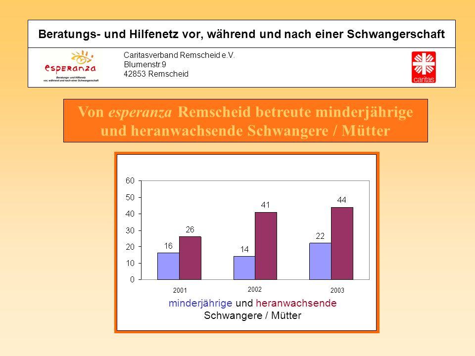 Caritasverband Remscheid e.V. Blumenstr.9 42853 Remscheid Von esperanza Remscheid betreute minderjährige und heranwachsende Schwangere / Mütter Beratu