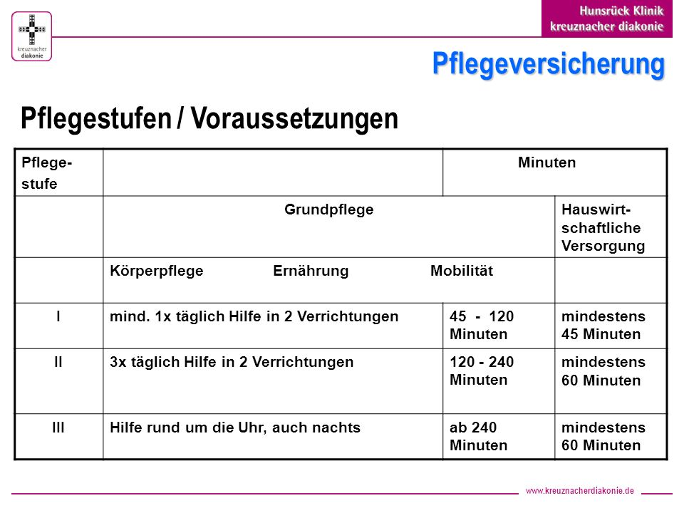 www.kreuznacherdiakonie.de Pflegeversicherung Pflege- stufe Minuten GrundpflegeHauswirt- schaftliche Versorgung Körperpflege Ernährung Mobilität Imind