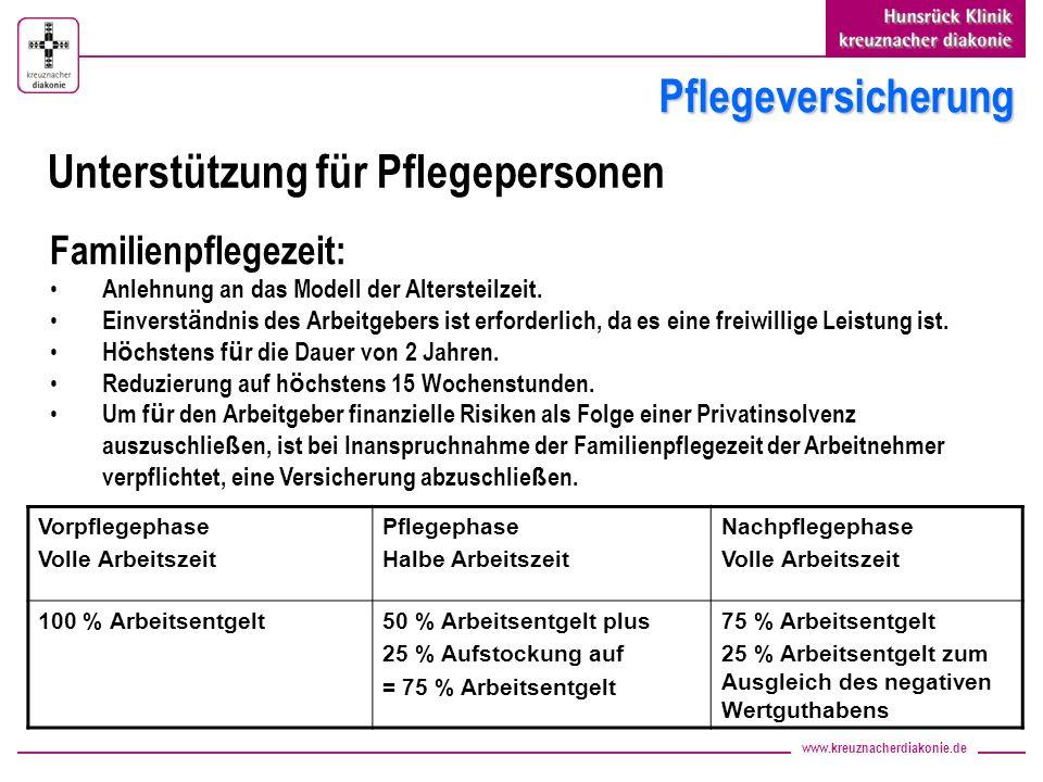 www.kreuznacherdiakonie.de Pflegeversicherung Vorpflegephase Volle Arbeitszeit Pflegephase Halbe Arbeitszeit Nachpflegephase Volle Arbeitszeit 100 % A