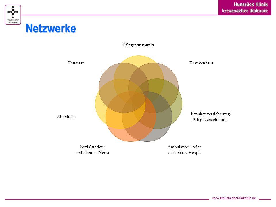 www.kreuznacherdiakonie.de Pflegestützpunkt Krankenhaus Krankenversicherung/ Pflegeversicherung Ambulantes- oder stationäres Hospiz Sozialstation/ amb