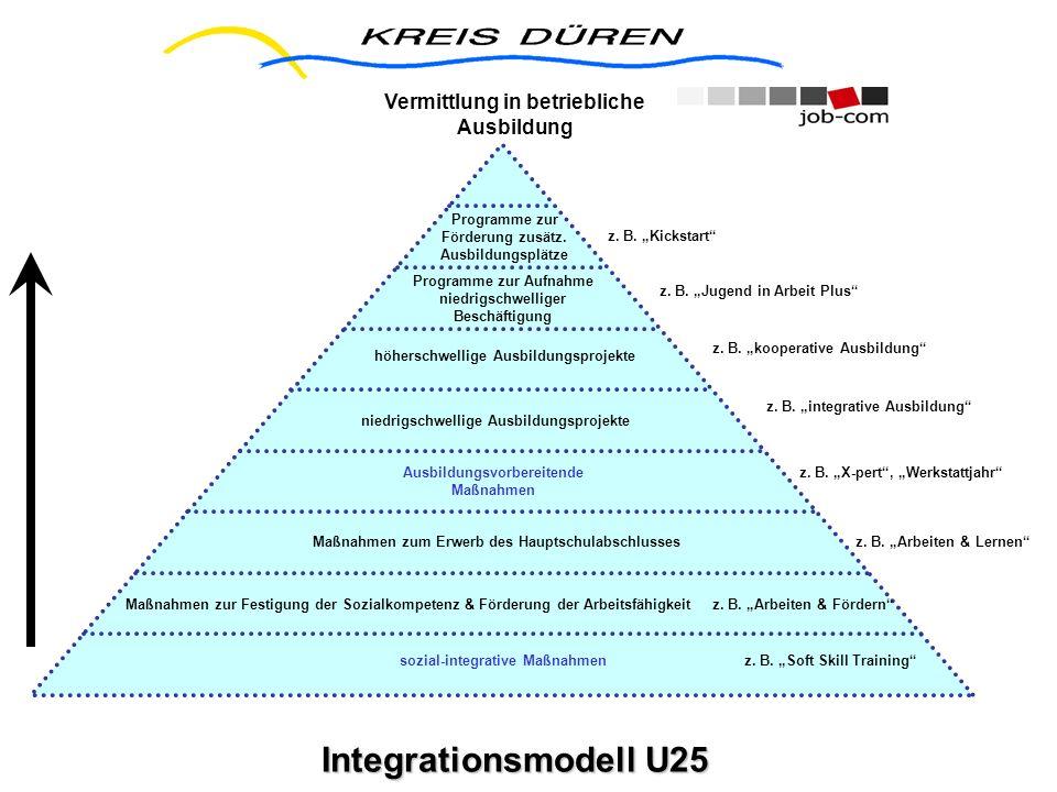 Integrationsmodell U25 Integrationsmodell U25 Programme zur Förderung zusätz. Ausbildungsplätze Programme zur Aufnahme niedrigschwelliger Beschäftigun