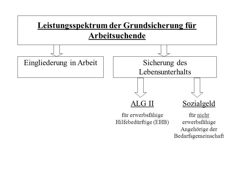 Leistungsspektrum der Grundsicherung für Arbeitsuchende Eingliederung in ArbeitSicherung des Lebensunterhalts ALG II für erwerbsfähige Hilfebedürftige