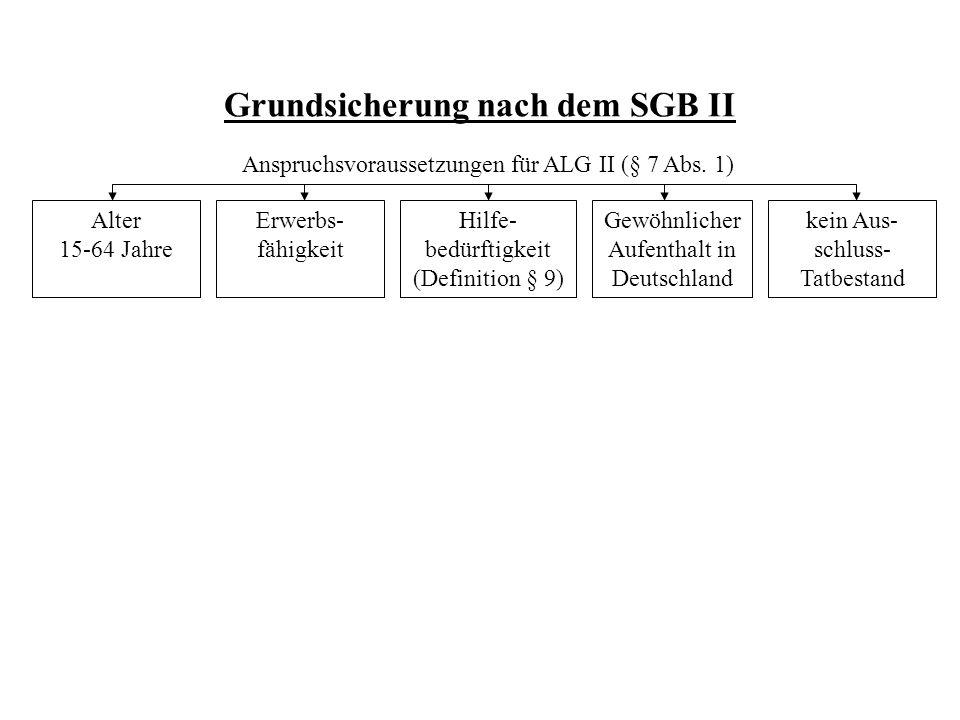 Grundsicherung nach dem SGB II Alter 15-64 Jahre Erwerbs- fähigkeit Hilfe- bedürftigkeit (Definition § 9) Gewöhnlicher Aufenthalt in Deutschland kein