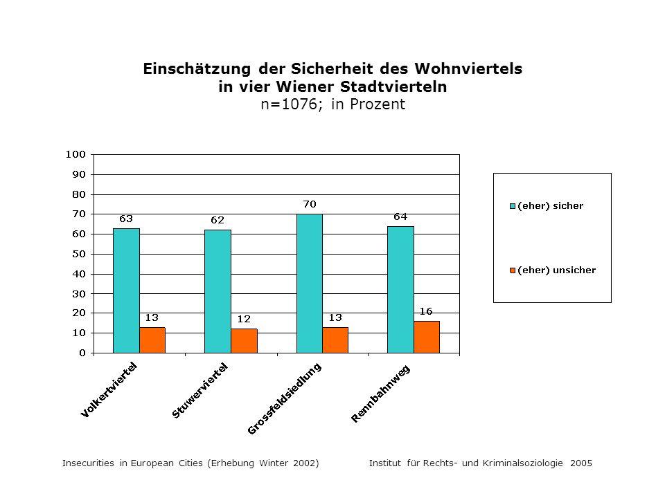 Insecurities in European Cities (Erhebung Winter 2002) Institut für Rechts- und Kriminalsoziologie 2005 Einschätzung der Sicherheit des Wohnviertels in vier Wiener Stadtvierteln n=1076; in Prozent