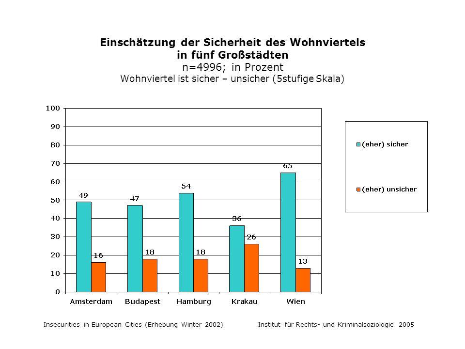Insecurities in European Cities (Erhebung Winter 2002) Institut für Rechts- und Kriminalsoziologie 2005 Einschätzung der Sicherheit des Wohnviertels in fünf Großstädten n=4996; in Prozent Wohnviertel ist sicher – unsicher (5stufige Skala)