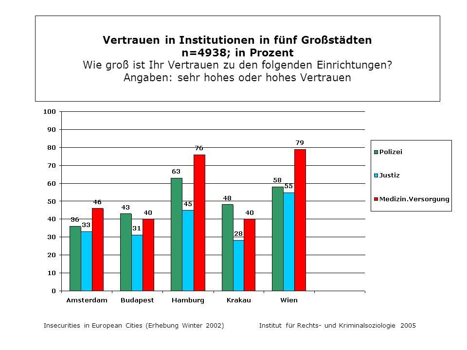 Insecurities in European Cities (Erhebung Winter 2002) Institut für Rechts- und Kriminalsoziologie 2005 Vertrauen in Institutionen in fünf Großstädten n=4938; in Prozent Wie groß ist Ihr Vertrauen zu den folgenden Einrichtungen.