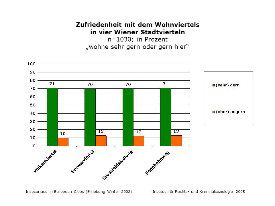 Insecurities in European Cities (Erhebung Winter 2002) Institut für Rechts- und Kriminalsoziologie 2005 Zufriedenheit mit dem Wohnviertels in vier Wiener Stadtvierteln n=1030; in Prozent wohne sehr gern oder gern hier