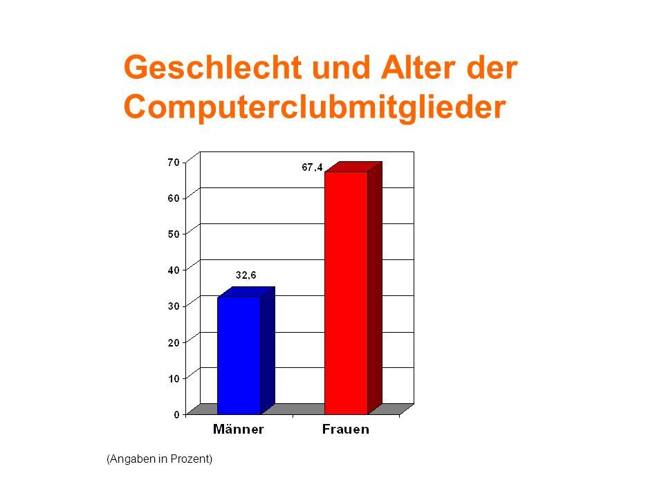 Geschlecht und Alter der Computerclubmitglieder (Angaben in Prozent)