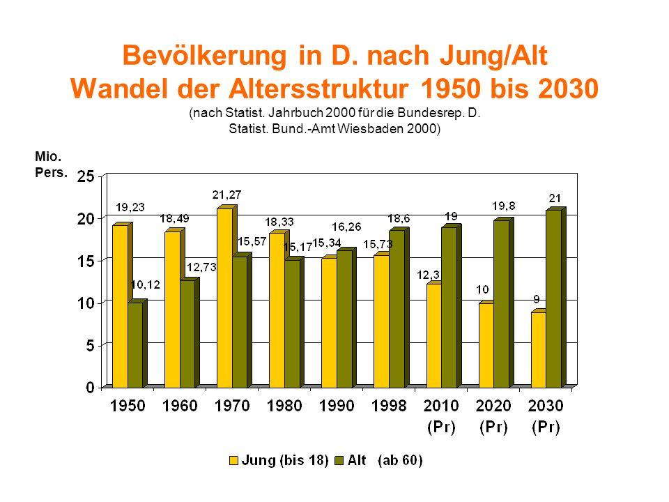 Bevölkerung in D.nach Jung/Alt Wandel der Altersstruktur 1950 bis 2030 (nach Statist.