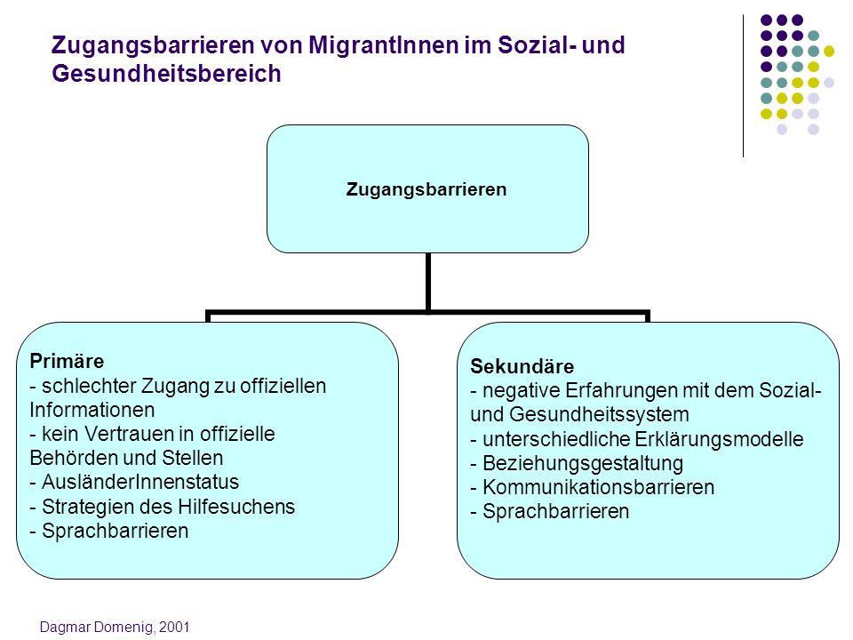 Zugangsbarrieren von MigrantInnen im Sozial- und Gesundheitsbereich Zugangsbarrieren Primäre - schlechter Zugang zu offiziellen Informationen - kein V