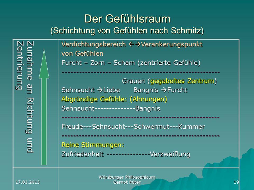 17.01.2013 Würzburger Philosophicum Gernot Rüter 19 Der Gefühlsraum (Schichtung von Gefühlen nach Schmitz) Zunahme an Richtung und Zentrierung Verdich