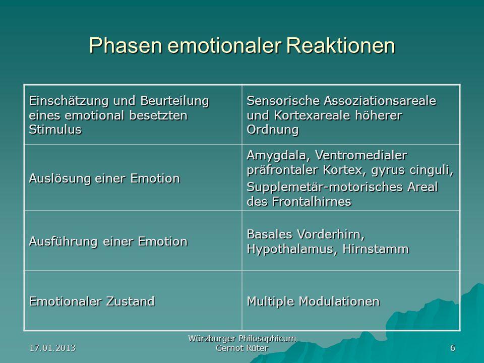 17.01.2013 Würzburger Philosophicum Gernot Rüter 6 Phasen emotionaler Reaktionen Einschätzung und Beurteilung eines emotional besetzten Stimulus Senso