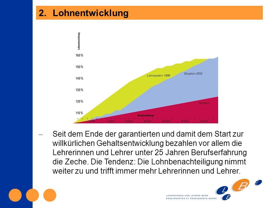 3.Lohnvergleich Die bernische Lehrerlohnentwicklung ist interkantonal schlecht und im Vergleich zu Marktlöhnen mit vergleichbaren Funktionsanforderungen desolat (s.