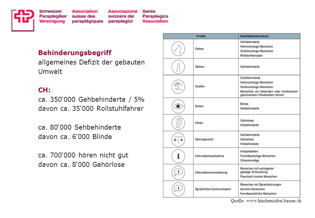 Behinderungsbegriff allgemeines Defizit der gebauten Umwelt CH: ca. 350000 Gehbehinderte / 5% davon ca. 35000 Rollstuhlfahrer ca. 80000 Sehbehinderte