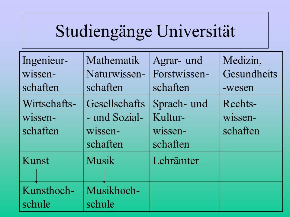 Studiengänge Universität Ingenieur- wissen- schaften Mathematik Naturwissen- schaften Agrar- und Forstwissen- schaften Medizin, Gesundheits -wesen Wir