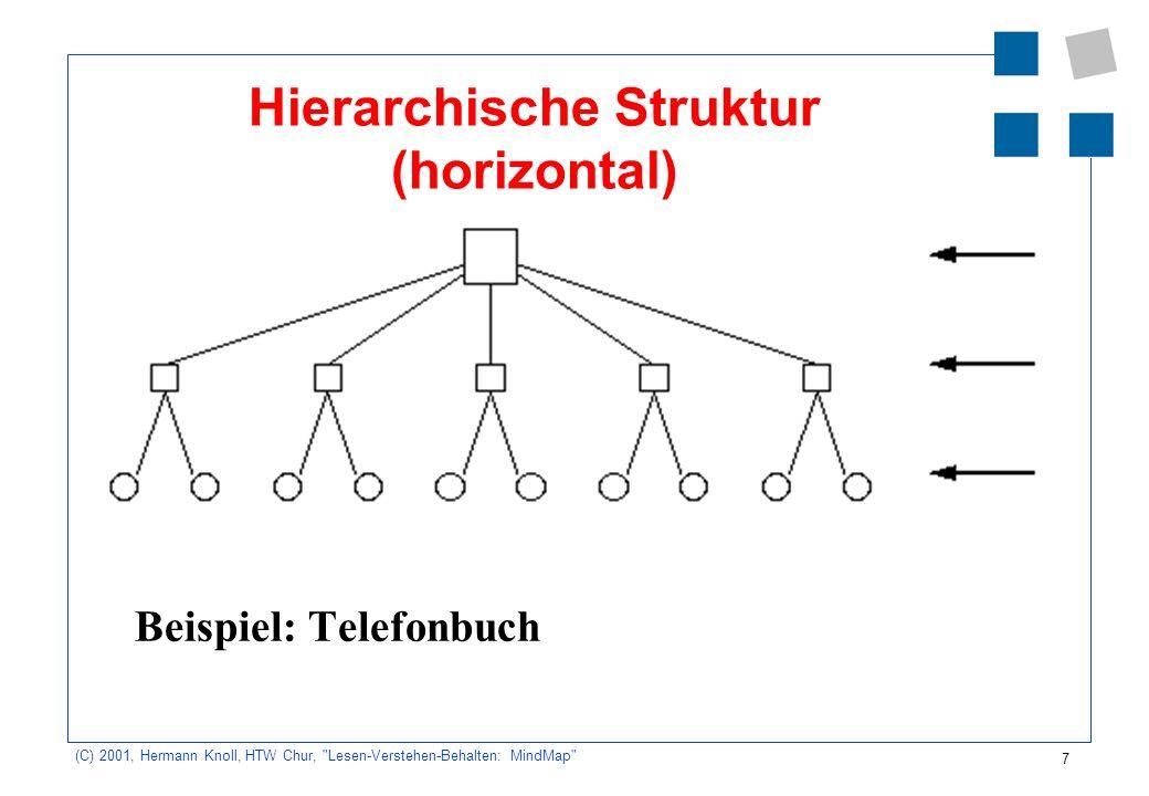8 (C) 2001, Hermann Knoll, HTW Chur, Lesen-Verstehen-Behalten: MindMap Struktur nach Beziehungen (vertikal) Beispiel: Suchergebnisse im Internet bei der Suche nach Begriffen.
