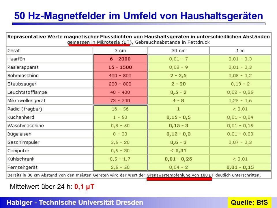 Habiger - Technische Universität DresdenQuelle: BfS 50 Hz-Magnetfelder im Umfeld von Haushaltsgeräten Mittelwert über 24 h: 0,1 µT