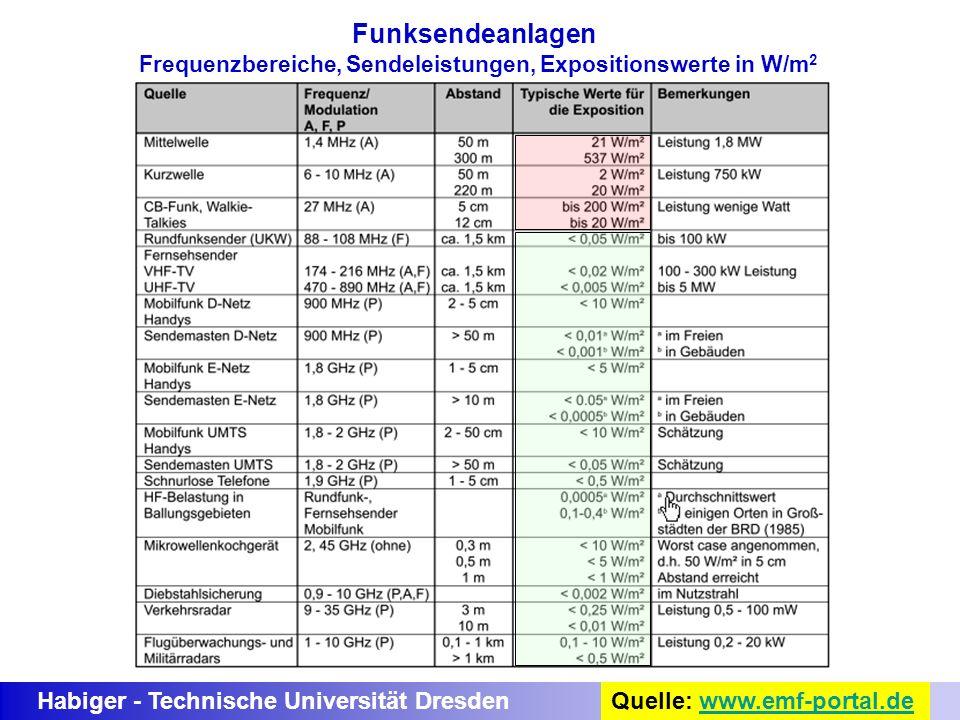 Habiger - Technische Universität Dresden Funksendeanlagen Frequenzbereiche, Sendeleistungen, Expositionswerte in W/m 2 Quelle: www.emf-portal.dewww.em