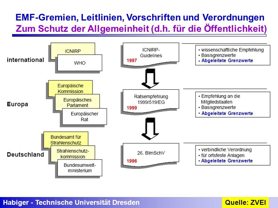 Habiger - Technische Universität DresdenQuelle: ZVEI EMF-Gremien, Leitlinien, Vorschriften und Verordnungen Zum Schutz der Allgemeinheit (d.h. für die