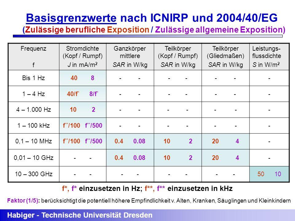 Habiger - Technische Universität Dresden Frequenz f Stromdichte (Kopf / Rumpf) J in mA/m 2 Ganzkörper mittlere SAR in W/kg Teilkörper (Kopf / Rumpf) S