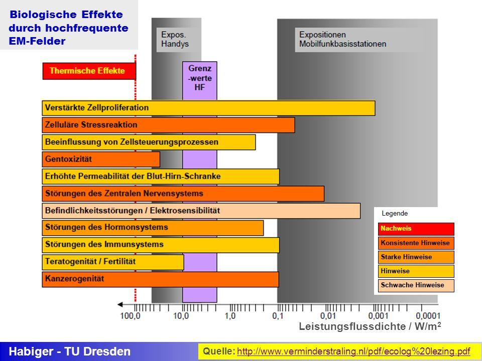 Habiger - TU Dresden (30 kHz bis 300 GHz) SAR Biologische Effekte durch hochfrequente EM-Felder Leistungsflussdichte / W/m 2 Quelle: http://www.vermin