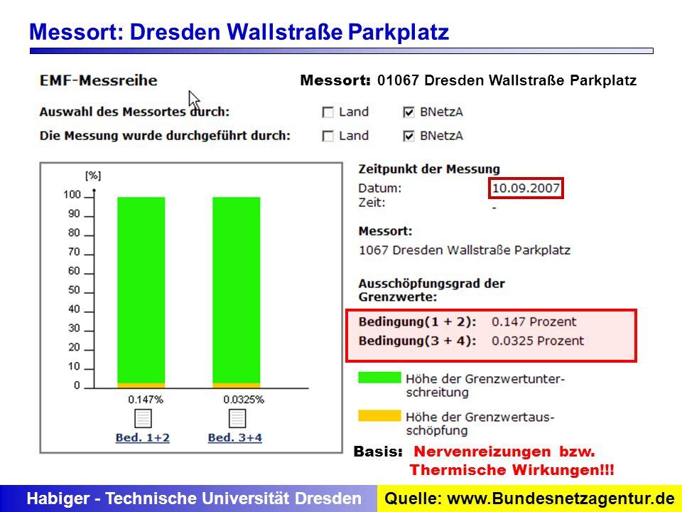 Habiger - Technische Universität DresdenQuelle: www.Bundesnetzagentur.de Messort: Dresden Wallstraße Parkplatz Basis: Nervenreizungen bzw. Thermische