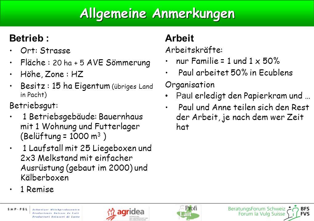 Allgemeine Anmerkungen Betrieb : Ort: Strasse Fläche : 20 ha + 5 AVE Sömmerung Höhe, Zone : HZ Besitz : 15 ha Eigentum (übriges Land in Pacht) Betrieb