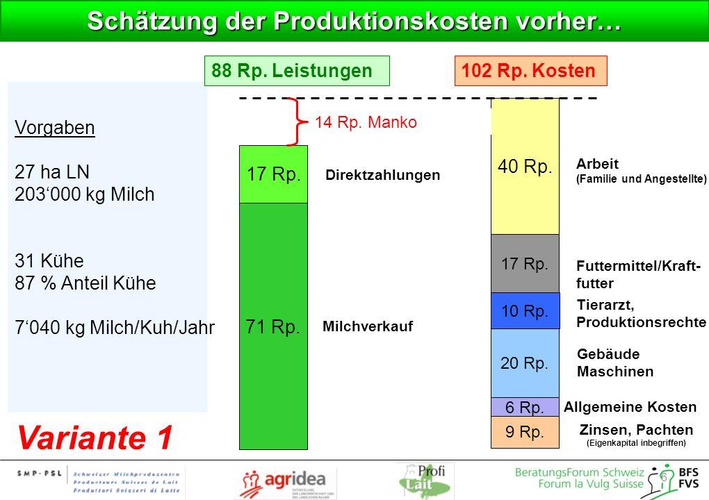 6 Schätzung der Produktionskosten vorher… 40 Rp. 20 Rp. 17 Rp. Vorgaben 27 ha LN 203000 kg Milch 31 Kühe 87 % Anteil Kühe 7040 kg Milch/Kuh/Jahr Futte