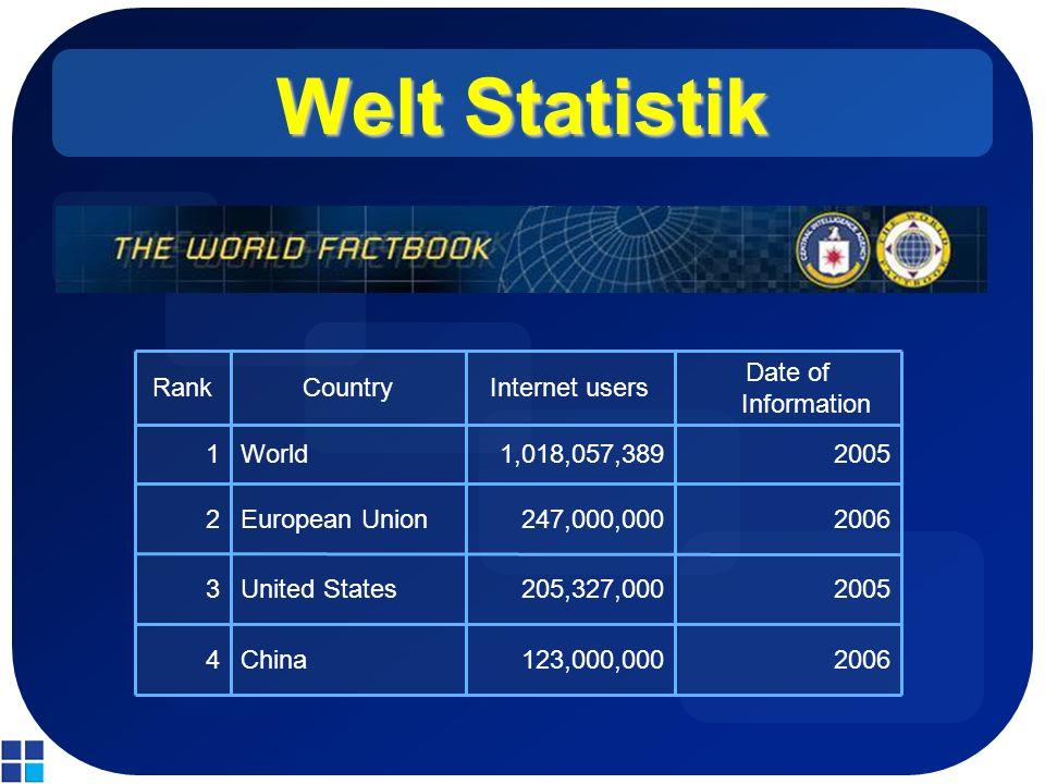 Welt Statistik 2006123,000,000China4 2005205,327,000United States3 2006247,000,000European Union2 20051,018,057,389World1 Date of Information Internet