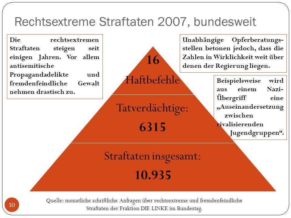 Rechtsextreme Straftaten 2007, bundesweit 10 16 Haftbefehle Tatverdächtige: 6315 Straftaten insgesamt: 10.935 Die rechtsextremen Straftaten steigen seit einigen Jahren.
