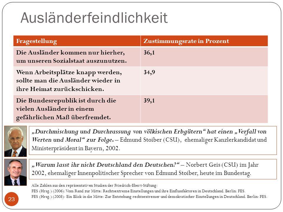 Ausländerfeindlichkeit 23 FragestellungZustimmungsrate in Prozent Die Ausländer kommen nur hierher, um unseren Sozialstaat auszunutzen. 36,1 Wenn Arbe