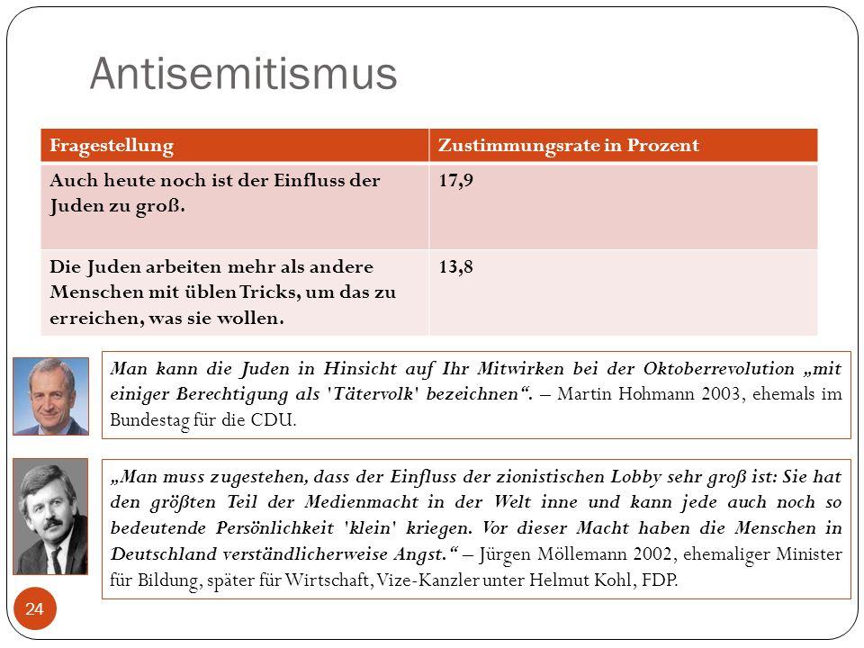 Antisemitismus 24 FragestellungZustimmungsrate in Prozent Auch heute noch ist der Einfluss der Juden zu groß. 17,9 Die Juden arbeiten mehr als andere