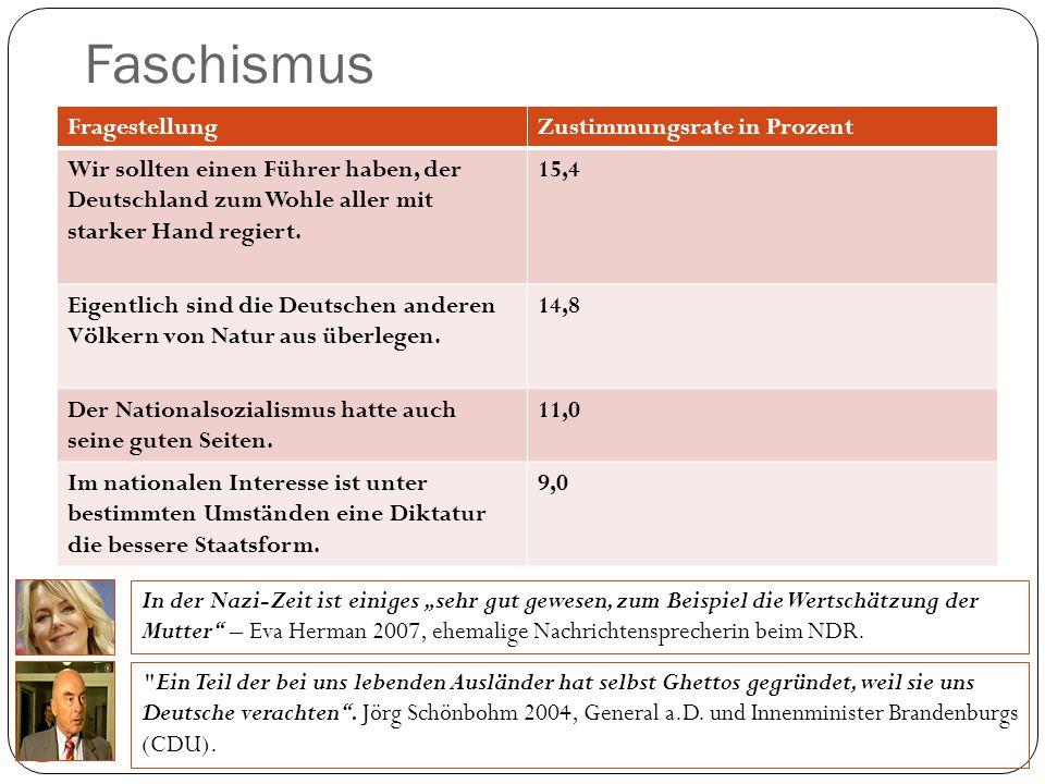 Faschismus 25 FragestellungZustimmungsrate in Prozent Wir sollten einen Führer haben, der Deutschland zum Wohle aller mit starker Hand regiert. 15,4 E